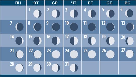 Фазы Луны в декабре 2015 года