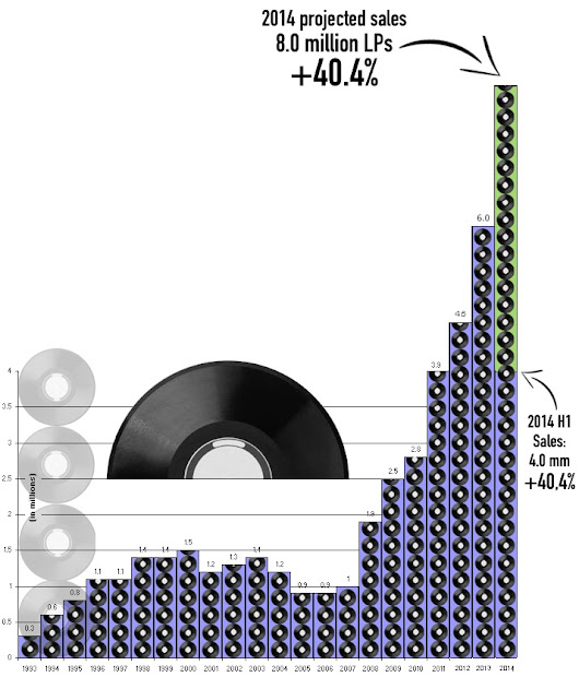Vinyl Sales Up 38 Percent In 2014... - Digital Music News