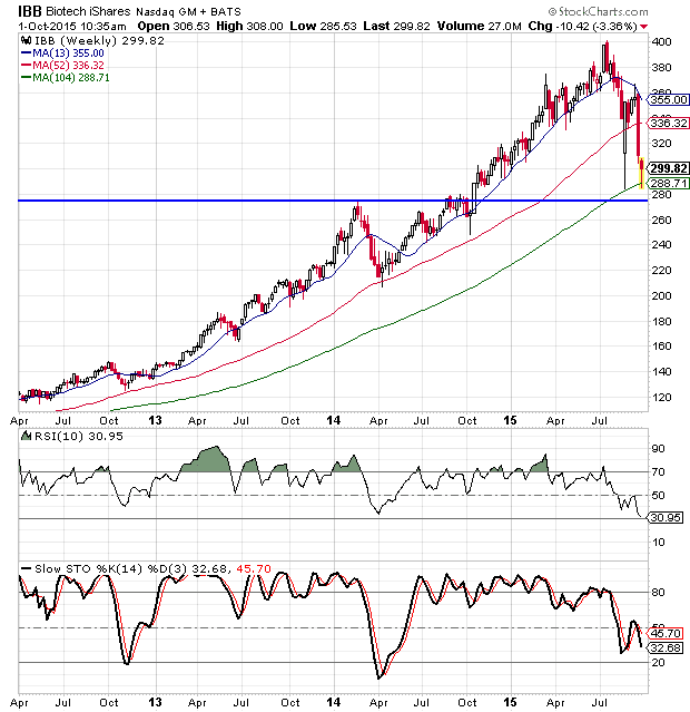 Biotech Sector Bounce Looks to Be Coming