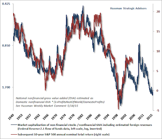Hussman Funds - Weekly Market Comment: If You Need To Reduce Risk, Do It Now - August 31, 2015