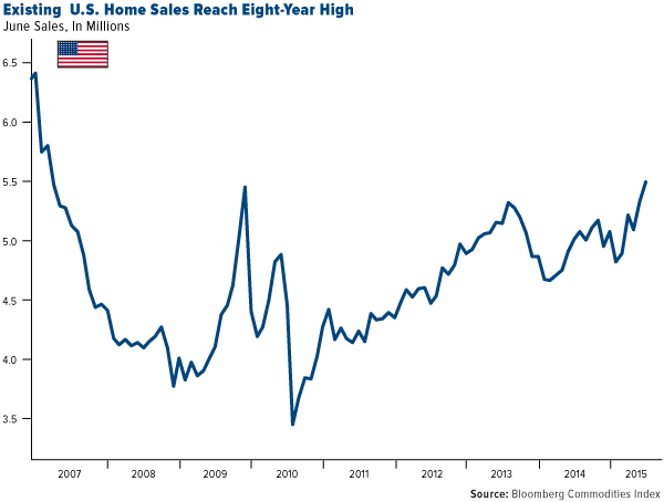 US-Home-Sales-Reach-Eight-Year-High