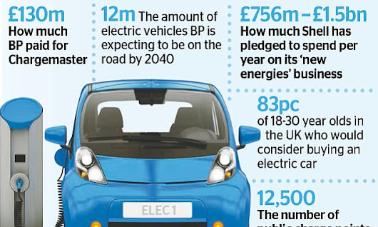 INVESTMENT EXTRA: Make a super-charged bet on electric car boom | Daily Mail Online