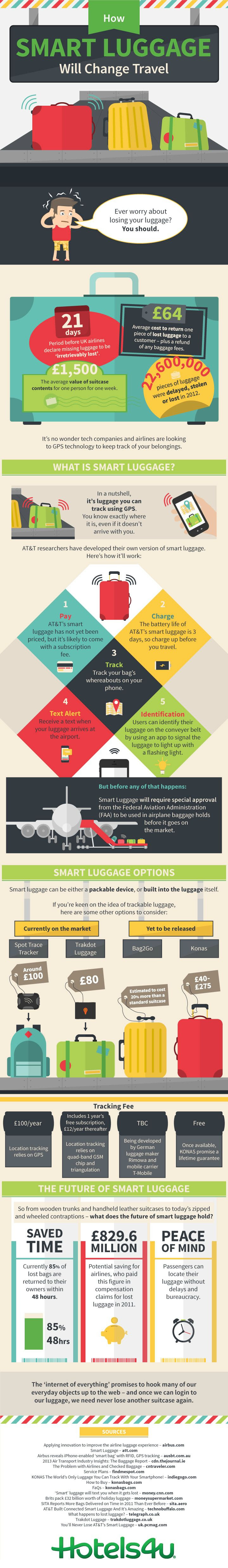 Infographic: How Smart Luggage Will Change Travel