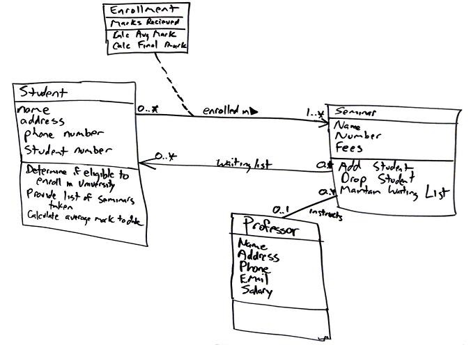 Business Analysis  Uml