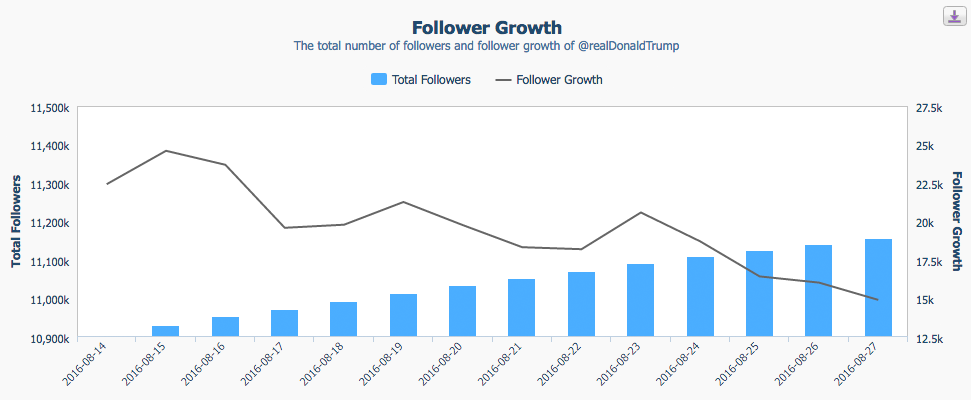 crowdbabble_social-media-analytics_twitter-analytics_trump-dwyanewade_trump-follower-slump