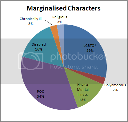 Marginalised Characters Pie Chart