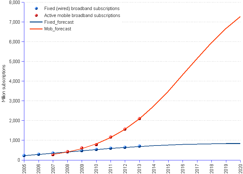 areppim chart and statistics of fixed-wired and mobile broadband technologies. Mobile technology and services continue to be the main driver of the information society. World subscriptions to Internet broadband services are expected to reach 2.8 billion, of which 700 million (25%) for fixed wired, and 2.1 billion (75%) for mobile broadband, by end 2013, according to ITU (International Telecommunications Union). It is likely that mobile broadband services will become soon as ubiquitous as mobile cellular telephony.