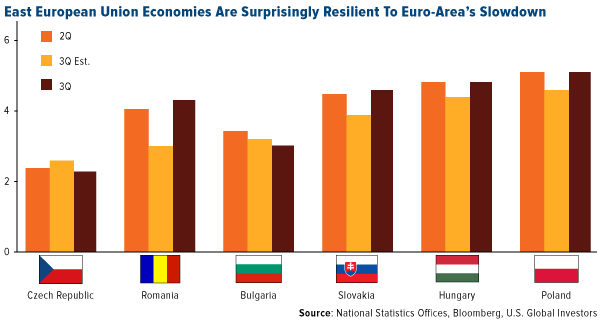 East European Union economies are suprisingly resilient to Euro areas slowdown