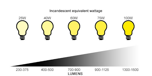 General Lamps Blog - Hello Lumens, Goodbye Watts!