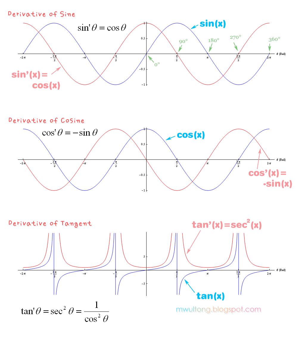삼각함수 미분 도함수 그래프, 사인 코사인 탄젠트 미분하기 ...