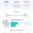 How The Modern Retail Shopper Has Evolved [Infographic] | Daily Infographic