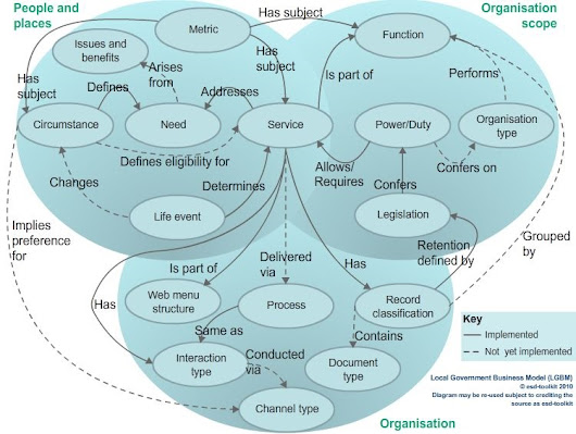 Standards for Conceptual Data Models · Grit and Oyster Limited