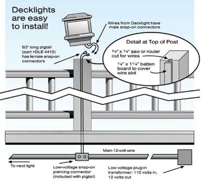 Bright Ideas for Deck Lights - Extreme How To