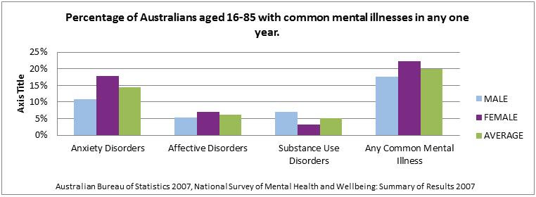 Common mental health issues : Safety, Health and Wellbeing ...