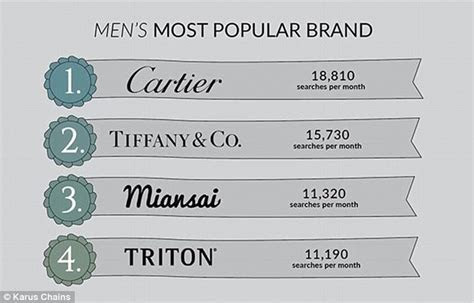Kylie Jenner's Cartier Love bracelet is the most searched