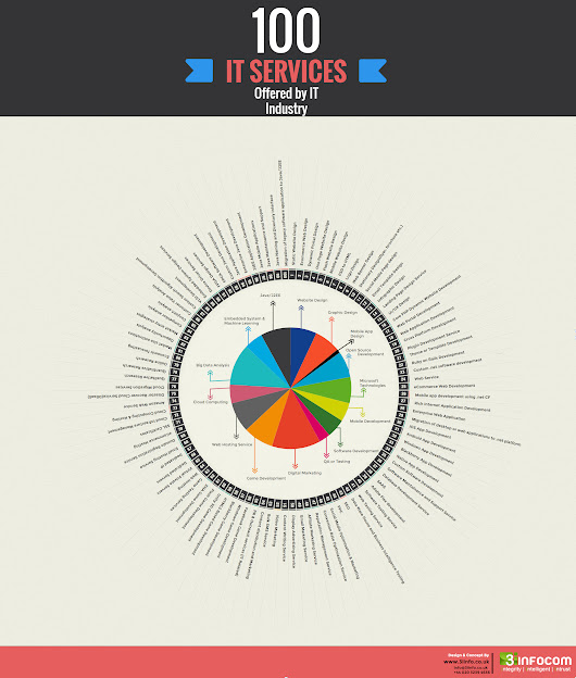 Infographic: 100 IT Services Offered By IT Industry Worldwide