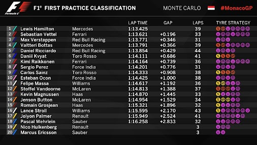 2017 Monaco Grand Prix - End Of FP1 - Classification  And that's a wrap for FP1. In the end, it's P18...