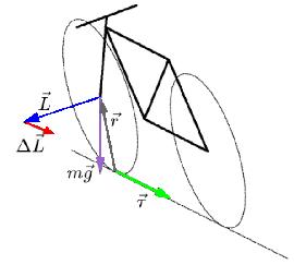 File:Bicycle-gyro.png
