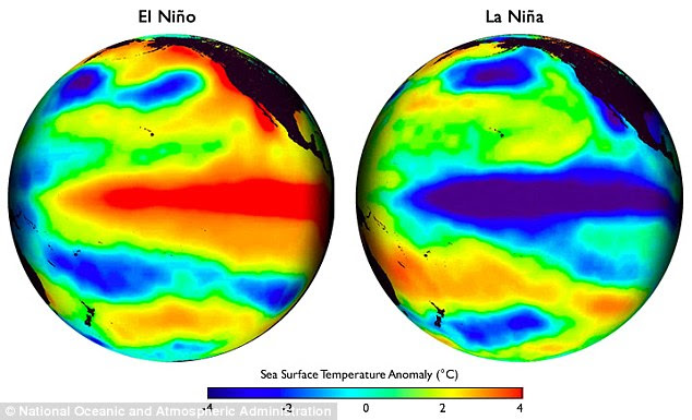 A spike in Pacific Ocean sea temperatures and the rapid movement of warm water eastwards have increased fears this year's El Niño could be one of the strongest yet. El Niño, pictured left, is a warming of sea temperatures that can trigger floods and droughts. La Niña, pictured right, is when sea temperatures drop