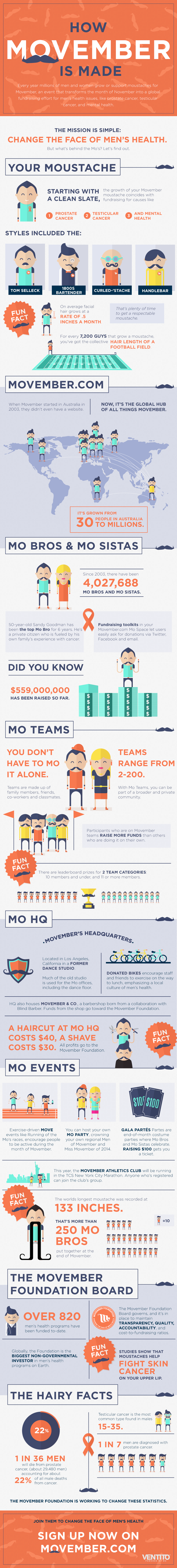 Infographic: How Movember is Made