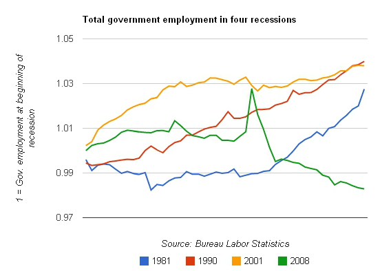 Government employment in last four recessions