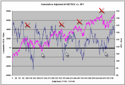 TraderFeed: The Cumulative NYSE TICK: A Valuable Measure of