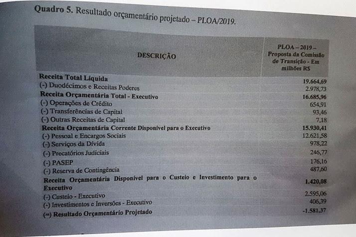 Quadro orçamentário Mauro Mendes