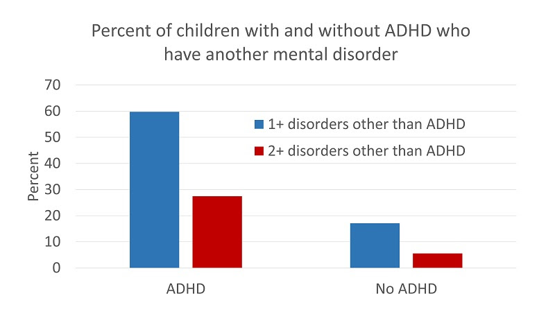 Chart showing the percentage of children with and without ADHD who have another mental disorder - 60% with ADHD had one or more other disorders compared to 17% without ADHD. 27% with ADHD had two or more other disorders compared to 6% without ADHD.