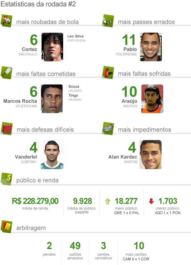 Estatística pacotão da 2ª rodada brasileirão 2012 (Foto: Editoria de arte / Globoesporte.com)