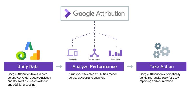 Google revolutionizes online ad measurement with card ...