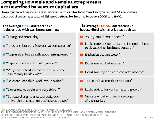 We Recorded VCs' Conversations and Analyzed How Differently They Talk About Female Entrepreneurs