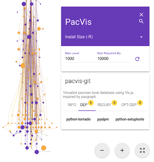 PacVis: visualize pacman local database