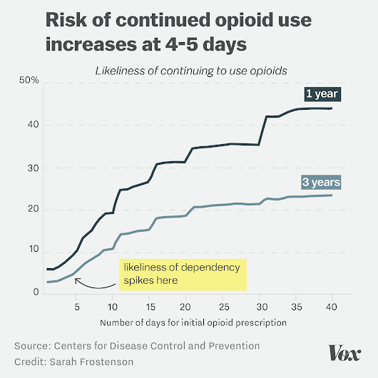 The risk of a single 5-day opioid prescription, in one chart