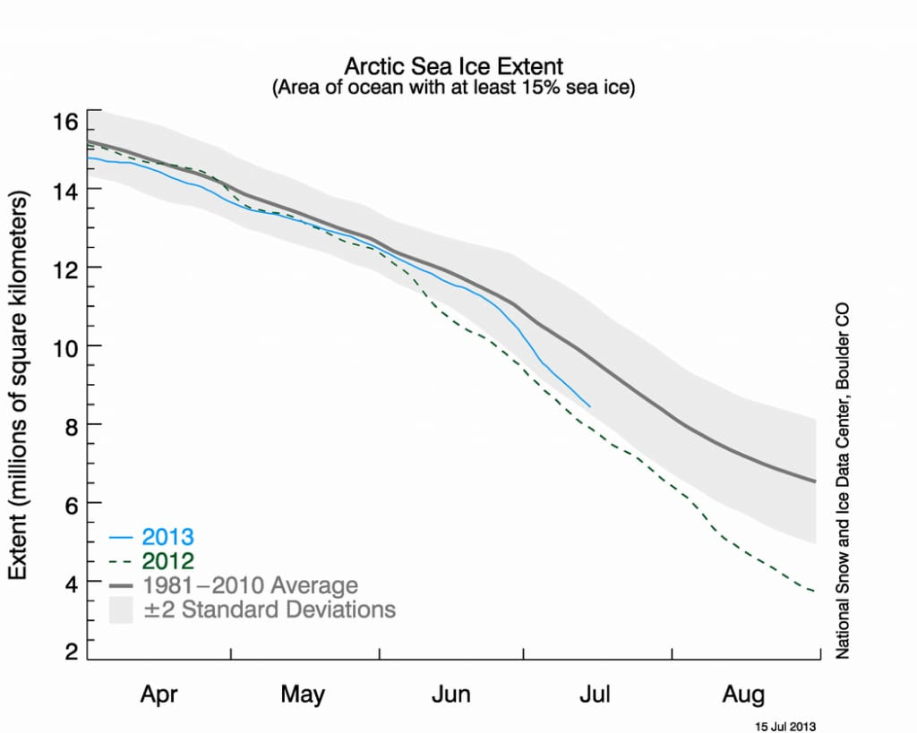 Sea ice extent compared to average (black line) and record (dahsed green line)