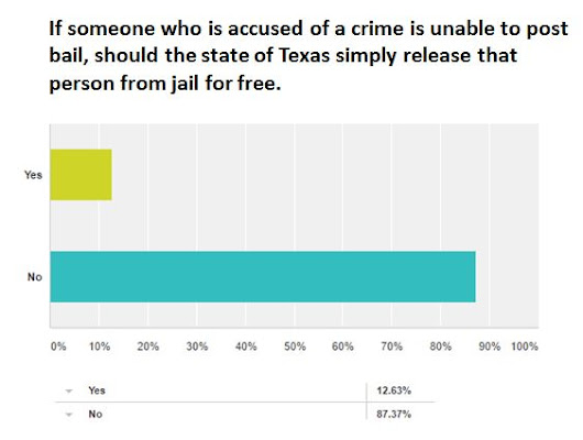 Texas Criminal Justice: Public Opinion Doesn't Support Bail Reform Movement - AIA Bail Bond Surety