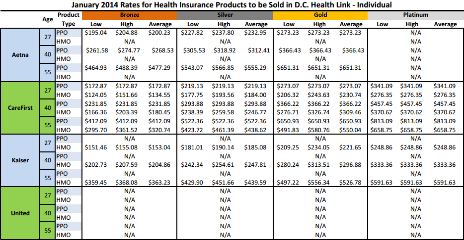 Washington, D.C. Health Insurance Exchange