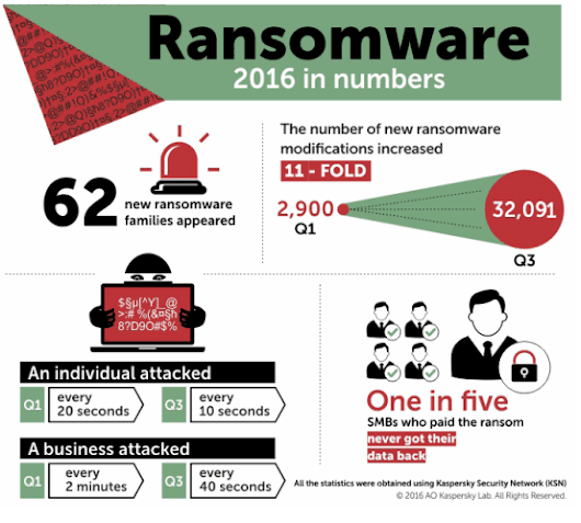 75% of All Ransomware Developed by Russian-Speaking Criminals