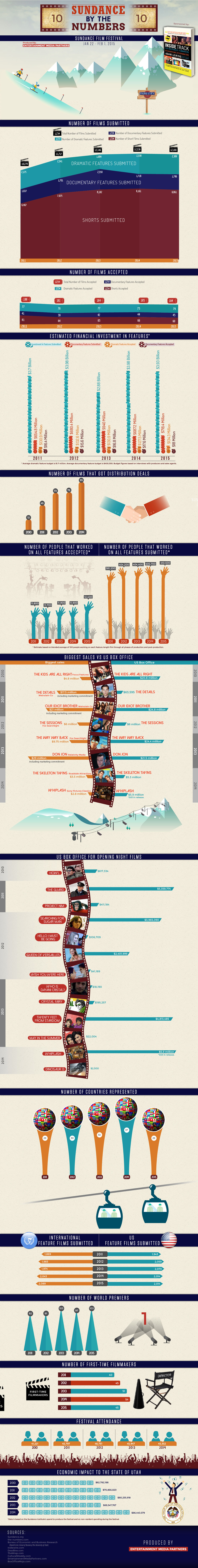 Sundance By the Numbers