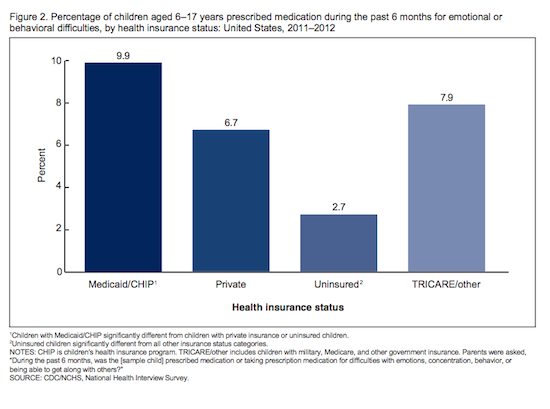 American kids are more likely to be medicated for ...