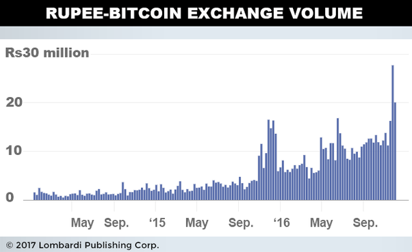 easiest way to buy bitcoin online in india