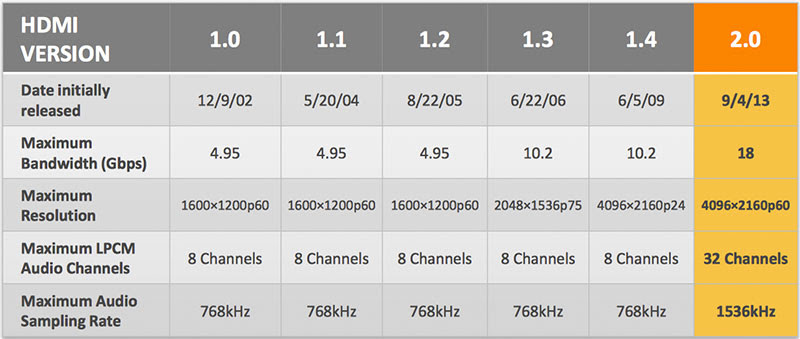 A quick feature comparison between the different versions of the HDMI spec. (Image source: HDMI Licensing's HDMI 2.0 Overview document.)