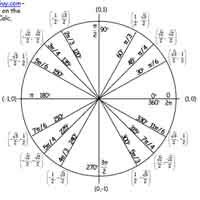 Learning The Unit Circle | Trigonometry | ThatTutorGuy.com