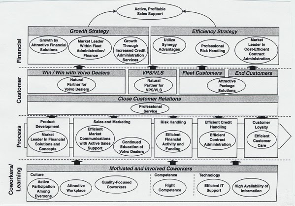 Knoco Stories The Knowledge Management Strategy Map