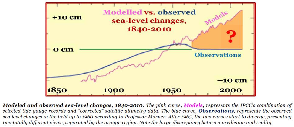Morner sea level delusion