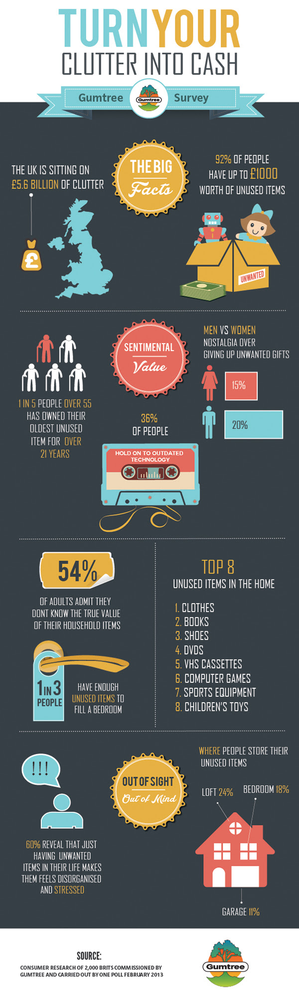 De-clutter your home infographic