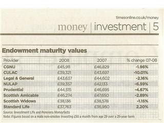 Endowment Maturity Table