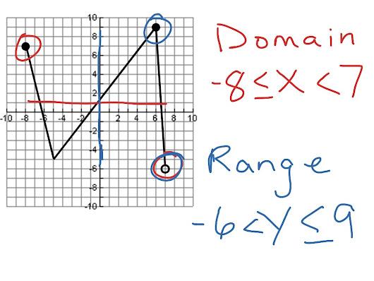 Range Of A Function Algebraically ~ Papicharanga google