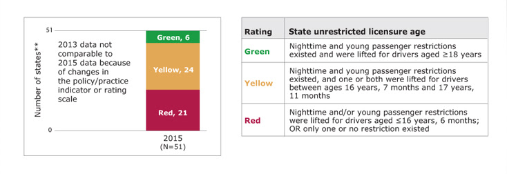 Bar chart showing the number of states rated green, yellow, and red for graduated driver licensing: unrestricted licensure age in the 2015 PSRs, along with a table showing the rating scale. In 2015, of states with available data, 6 states rated green, 24 states rated yellow, and 21 states rated red. Green means nighttime and young passenger restrictions existed and were lifted for drivers aged greater than or equal to 18 years. Yellow means nighttime and young passenger restrictions existed, and one or both were lifted for drivers between ages 16 years, 7 months and 17 years, 11 months. Red means nighttime and or young passenger restrictions were lifted for drivers aged greater than or equal to 16 years, 6 months or only one or no restriction existed. States with missing data are not included. (State count includes the District of Columbia.)