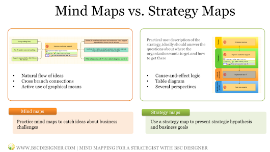 Mind maps vs. Strategy Maps. Mind Maps for a Strategist with BSC Designer