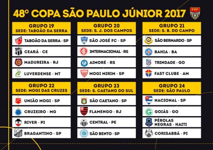 Grupos Copa São Paulo de Futebol Júnior (Foto: Reprodução Site FPF)